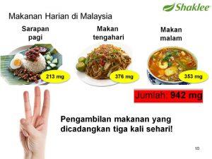 Jumlah Kolesterol Sehari